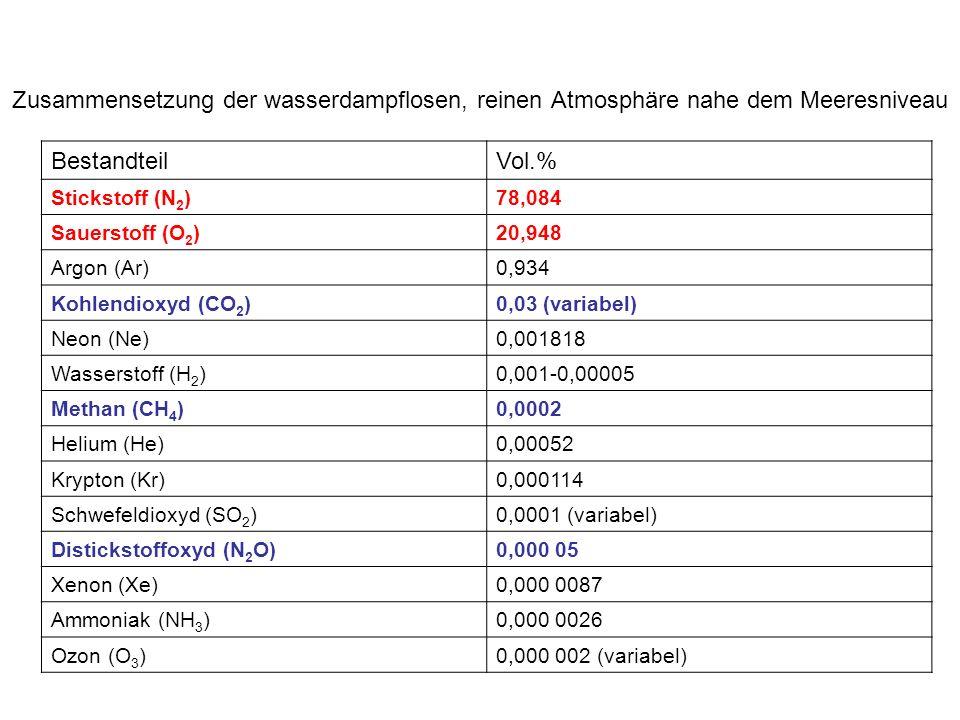 Zusammensetzung der wasserdampflosen, reinen Atmosphäre nahe dem Meeresniveau BestandteilVol.% Stickstoff (N 2 )78,084 Sauerstoff (O 2 )20,948 Argon (