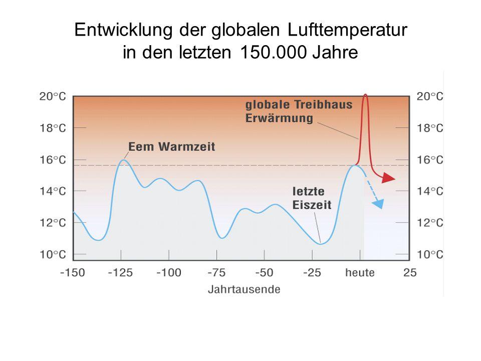 Entwicklung der globalen Lufttemperatur in den letzten 150.000 Jahre