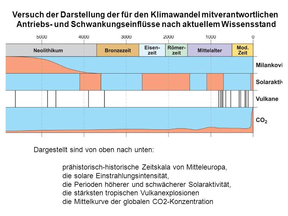 Dargestellt sind von oben nach unten: prähistorisch-historische Zeitskala von Mitteleuropa, die solare Einstrahlungsintensität, die Perioden höherer u