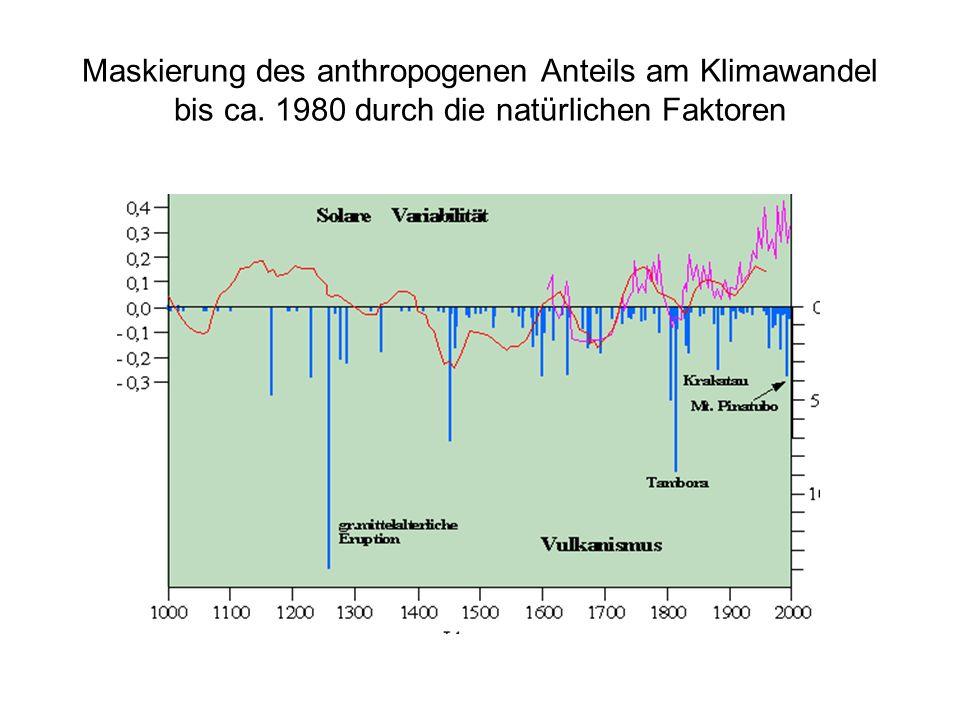 Maskierung des anthropogenen Anteils am Klimawandel bis ca. 1980 durch die natürlichen Faktoren