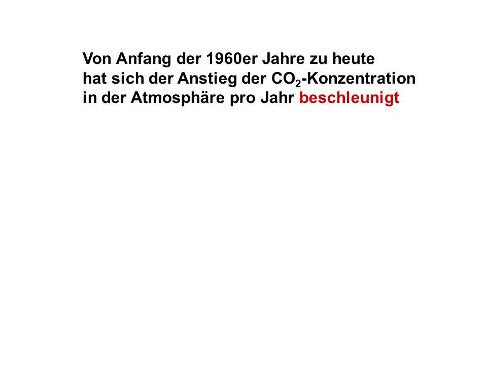 Von Anfang der 1960er Jahre zu heute hat sich der Anstieg der CO 2 -Konzentration in der Atmosphäre pro Jahr beschleunigt