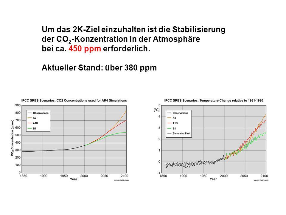Um das 2K-Ziel einzuhalten ist die Stabilisierung der CO 2 -Konzentration in der Atmosphäre bei ca. 450 ppm erforderlich. Aktueller Stand: über 380 pp