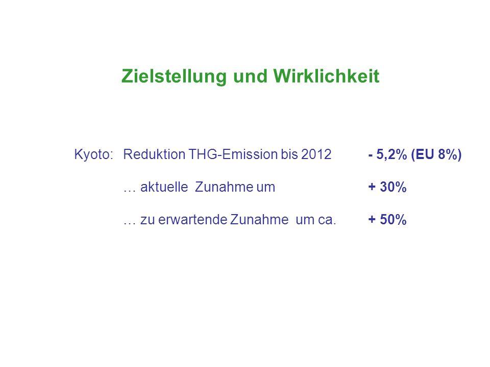 Zielstellung und Wirklichkeit Kyoto: Reduktion THG-Emission bis 2012 - 5,2% (EU 8%) … aktuelle Zunahme um + 30% … zu erwartende Zunahme um ca. + 50%
