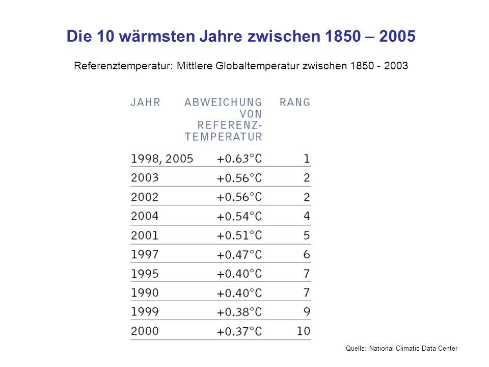 Die 10 wärmsten Jahre zwischen 1850 – 2005 Referenztemperatur: Mittlere Globaltemperatur zwischen 1850 - 2003 Quelle: National Climatic Data Center
