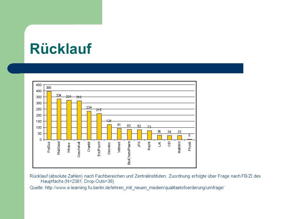 Rücklauf Rücklauf (absolute Zahlen) nach Fachbereichen und Zentralinstituten; Zuordnung erfolgte über Frage nach FB/ZI des Hauptfachs (N=2381; Drop-Outs=36) Quelle: http://www.e-learning.fu-berlin.de/lehren_mit_neuen_medien/qualitaetsfoerderung/umfrage/