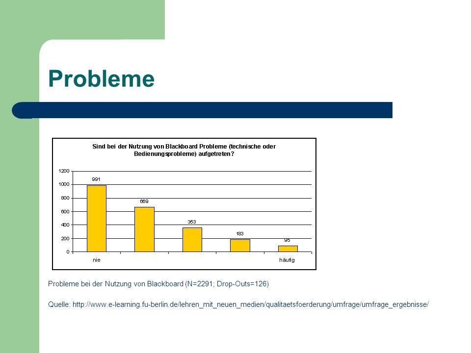 Probleme Probleme bei der Nutzung von Blackboard (N=2291; Drop-Outs=126) Quelle: http://www.e-learning.fu-berlin.de/lehren_mit_neuen_medien/qualitaetsfoerderung/umfrage/umfrage_ergebnisse/