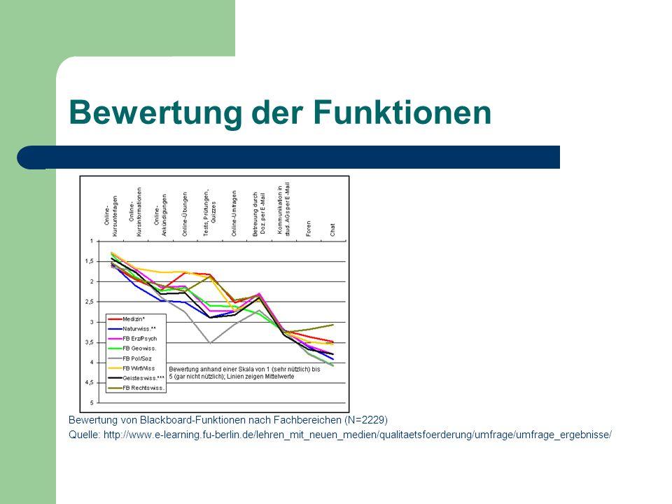 Bewertung der Funktionen Bewertung von Blackboard-Funktionen nach Fachbereichen (N=2229) Quelle: http://www.e-learning.fu-berlin.de/lehren_mit_neuen_medien/qualitaetsfoerderung/umfrage/umfrage_ergebnisse/