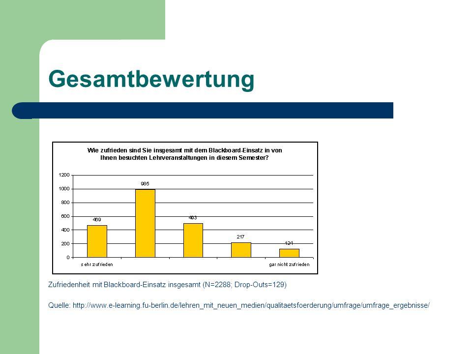 Gesamtbewertung Zufriedenheit mit Blackboard-Einsatz insgesamt (N=2288; Drop-Outs=129) Quelle: http://www.e-learning.fu-berlin.de/lehren_mit_neuen_medien/qualitaetsfoerderung/umfrage/umfrage_ergebnisse/
