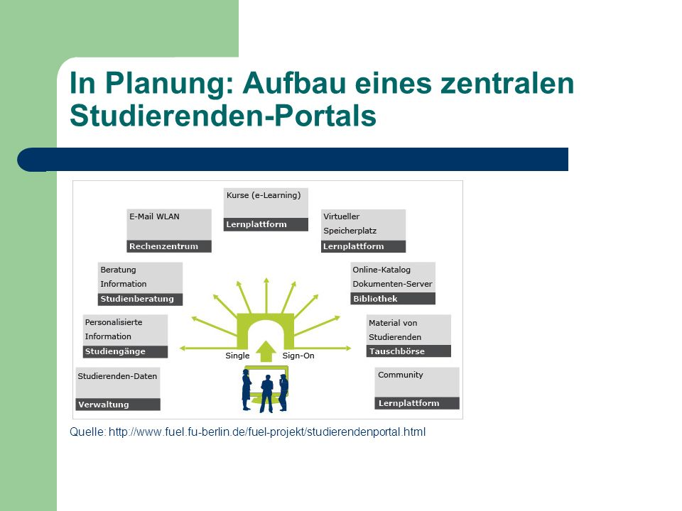 In Planung: Aufbau eines zentralen Studierenden-Portals Quelle: http://www.fuel.fu-berlin.de/fuel-projekt/studierendenportal.html