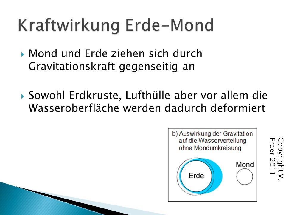 Durch die Revolution von Erde und Mond um ihren gemeinsamen Schwerpunkt entsteht eine Fliehkraft (Rotation=Drehbewegung um eigenen Mittelpunkt) (Revolution=Umkreisen eines äußeren Mittelpunkts)