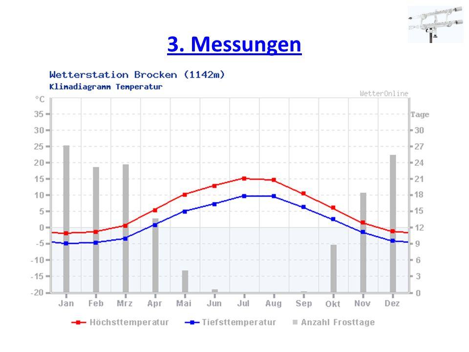3. Messungen