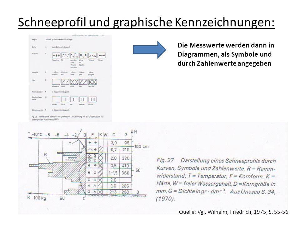 Schneeprofil und graphische Kennzeichnungen: Quelle: Vgl. Wilhelm, Friedrich, 1975, S. 55-56 Die Messwerte werden dann in Diagrammen, als Symbole und