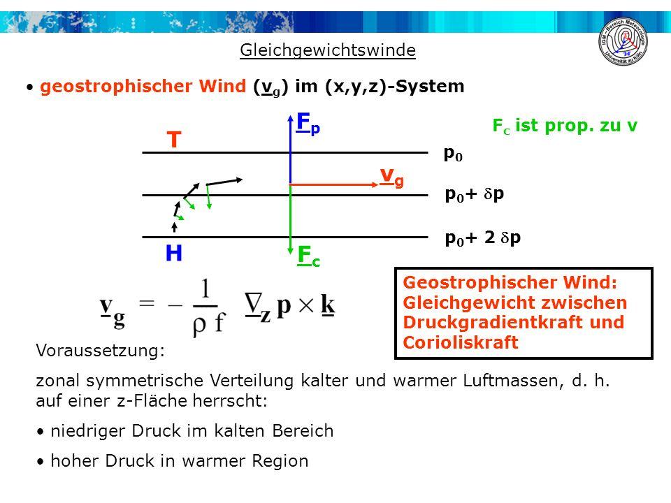 Gleichgewichtswinde geostrophischer Wind (v g ) im (x,y,z)-System p0p0 p 0 +p p 0 +2 p T H FpFp FcFc vgvg Voraussetzung: zonal symmetrische Verteilung
