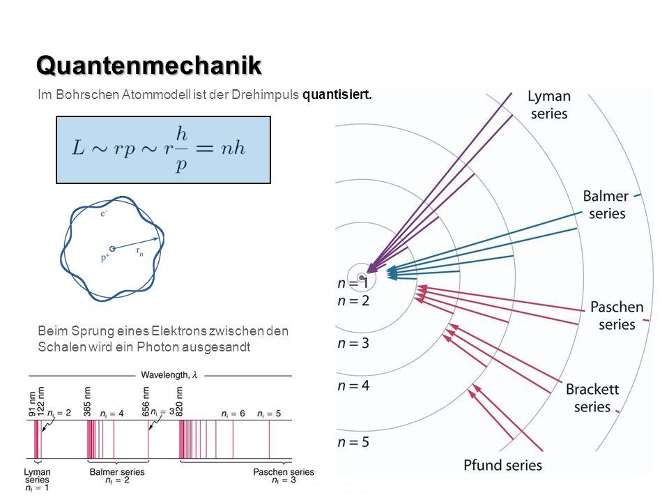 Quantenmechanik Im Bohrschen Atommodell ist der Drehimpuls quantisiert. Beim Sprung eines Elektrons zwischen den Schalen wird ein Photon ausgesandt