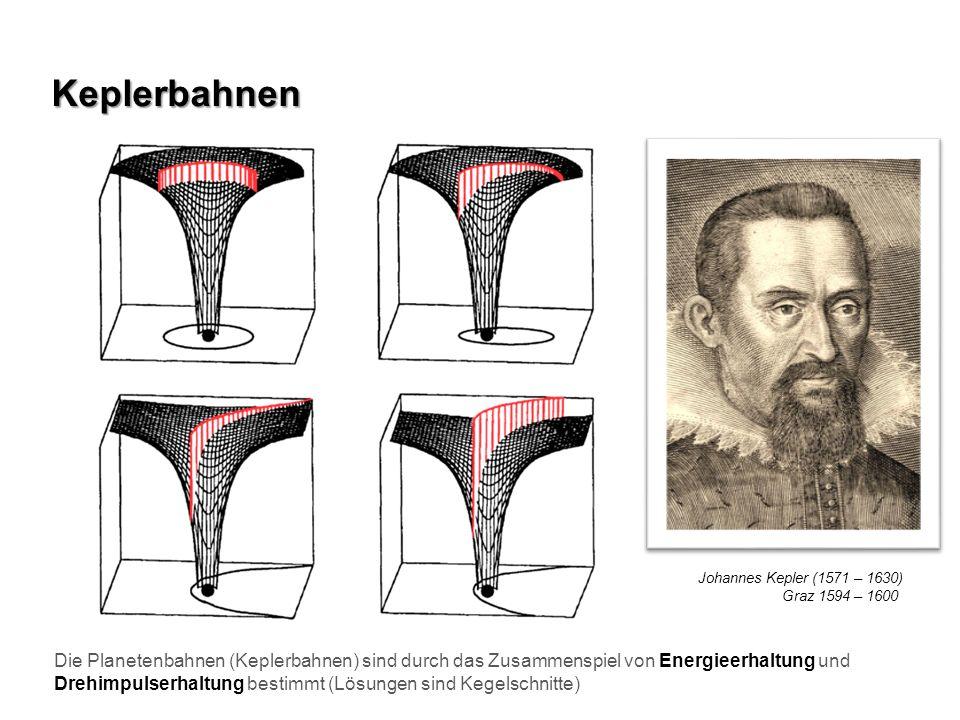 Keplerbahnen Die Planetenbahnen (Keplerbahnen) sind durch das Zusammenspiel von Energieerhaltung und Drehimpulserhaltung bestimmt (Lösungen sind Kegel