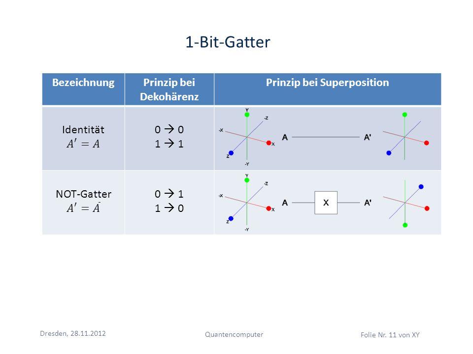 Dresden, 28.11.2012 Quantencomputer Folie Nr. 11 von XY 1-Bit-Gatter BezeichnungPrinzip bei Dekohärenz Prinzip bei Superposition 0 1 0 1 1 0