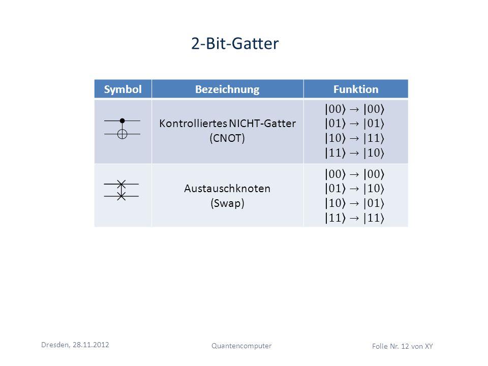 Dresden, 28.11.2012 Quantencomputer Folie Nr. 12 von XY 2-Bit-Gatter SymbolBezeichnungFunktion Kontrolliertes NICHT-Gatter (CNOT) Austauschknoten (Swa