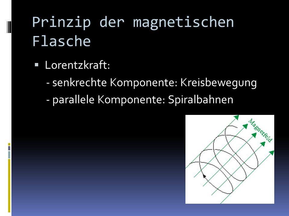 Versuchsaufbau Messen des Magnetfelds mit einer Hallsonde Messen der Anodenspannung mit einem Voltmeter Messen von α durch Skalierung
