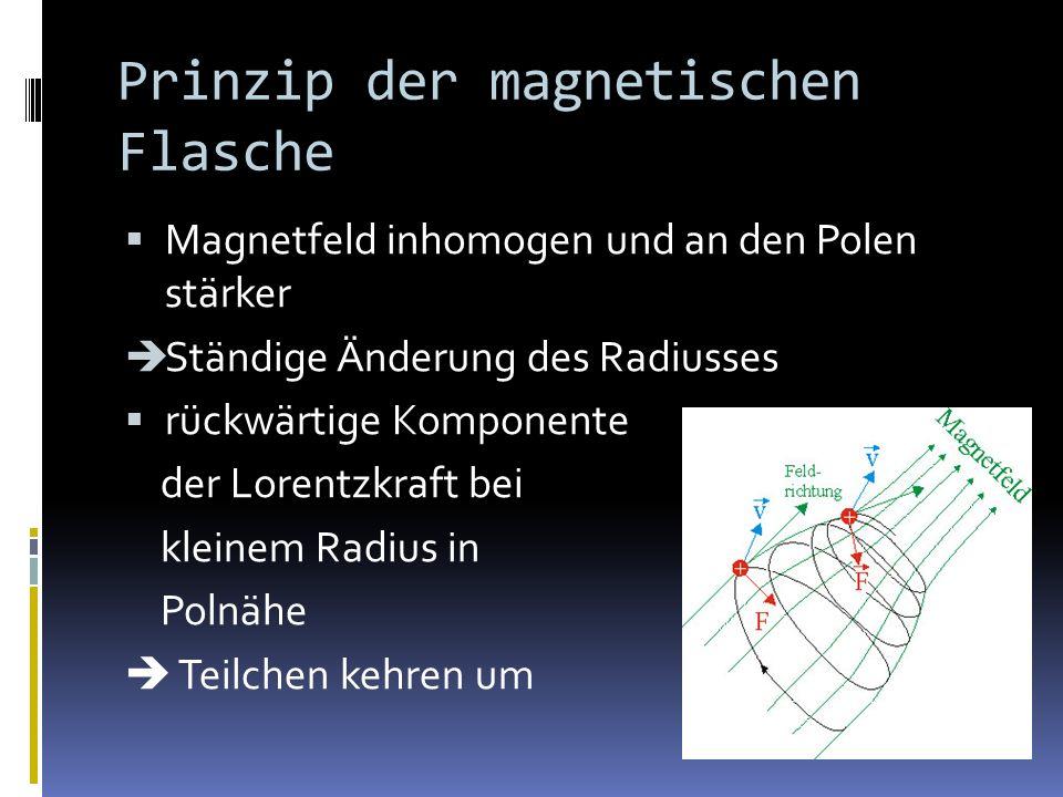 Prinzip der magnetischen Flasche Magnetfeld inhomogen und an den Polen stärker Ständige Änderung des Radiusses rückwärtige Komponente der Lorentzkraft bei kleinem Radius in Polnähe Teilchen kehren um