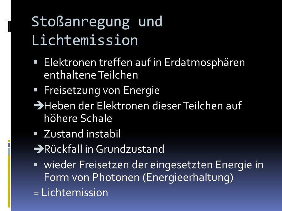 Stoßanregung und Lichtemission Elektronen treffen auf in Erdatmosphären enthaltene Teilchen Freisetzung von Energie Heben der Elektronen dieser Teilchen auf höhere Schale Zustand instabil Rückfall in Grundzustand wieder Freisetzen der eingesetzten Energie in Form von Photonen (Energieerhaltung) = Lichtemission