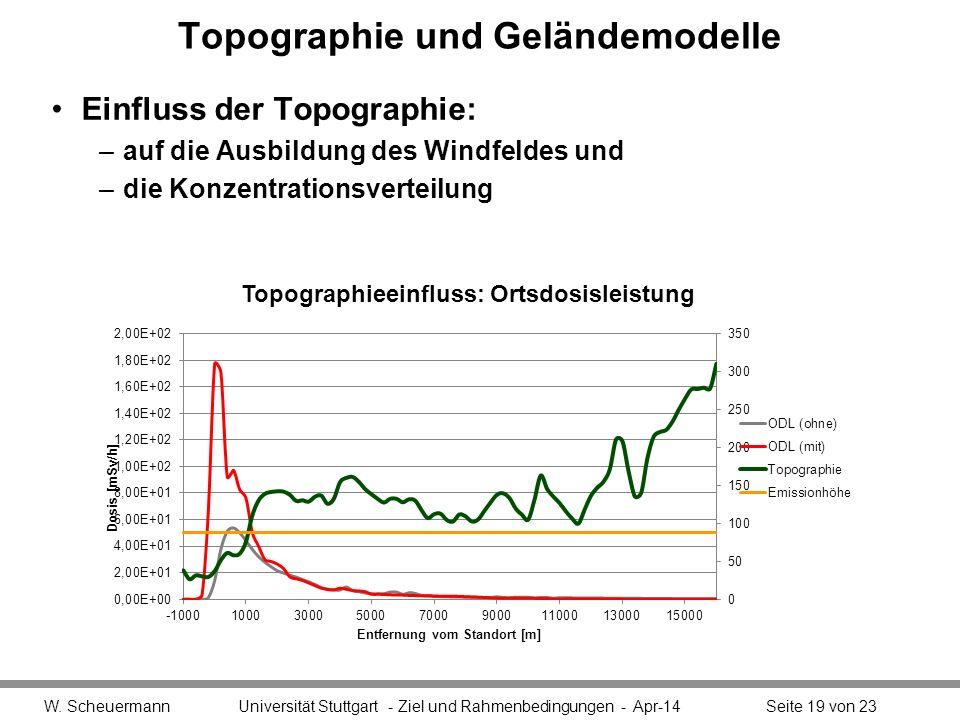 Topographie und Geländemodelle Einfluss der Topographie: –auf die Ausbildung des Windfeldes und –die Konzentrationsverteilung W.