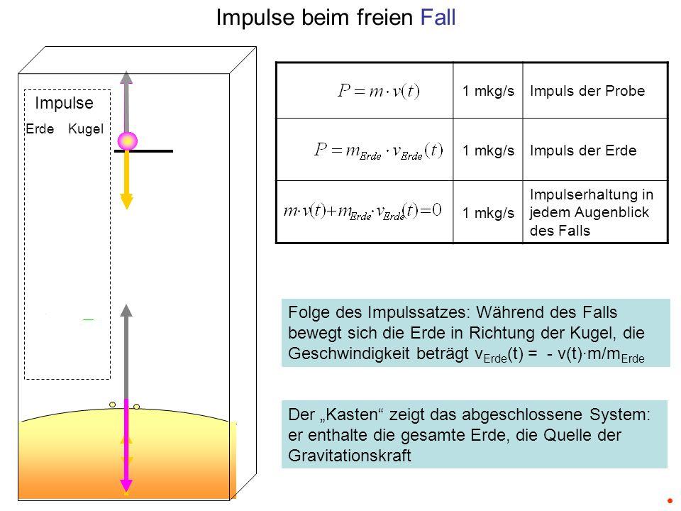1 mkg/sImpuls der Probe 1 mkg/sImpuls der Erde 1 mkg/s Impulserhaltung in jedem Augenblick des Falls Impulse beim freien Fall Folge des Impulssatzes: