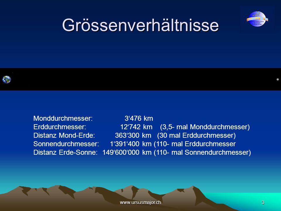 www.ursusmajor.ch3 Grössenverhältnisse Monddurchmesser: 3476 km Erddurchmesser: 12742 km (3,5- mal Monddurchmesser) Distanz Mond-Erde: 363300 km (30 m
