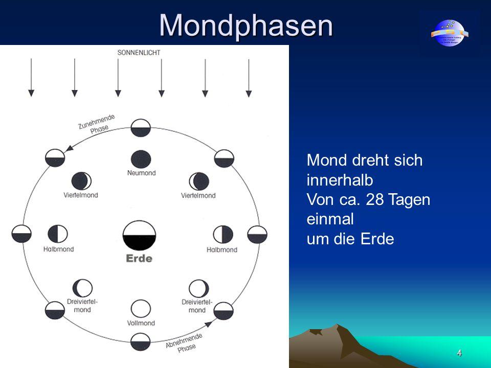www.ursusmajor.ch5 Nimmt der Mond zu oder ab? a = abnehmend z = zunehmend