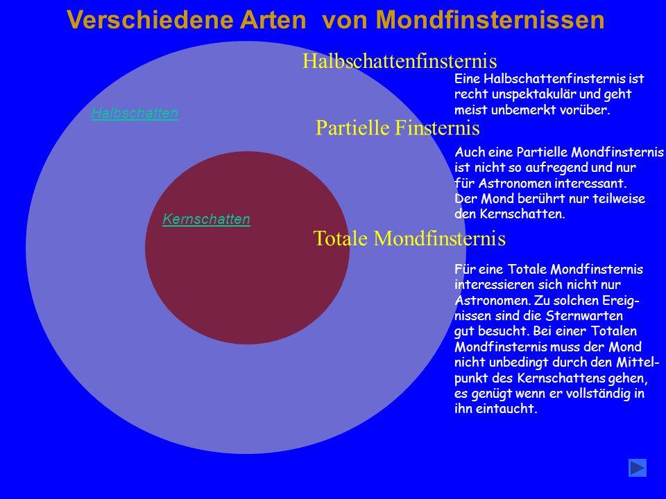 Halbschatten Kernschatten Verschiedene Arten von Mondfinsternissen Halbschattenfinsternis Partielle Finsternis Totale Mondfinsternis Eine Halbschatten