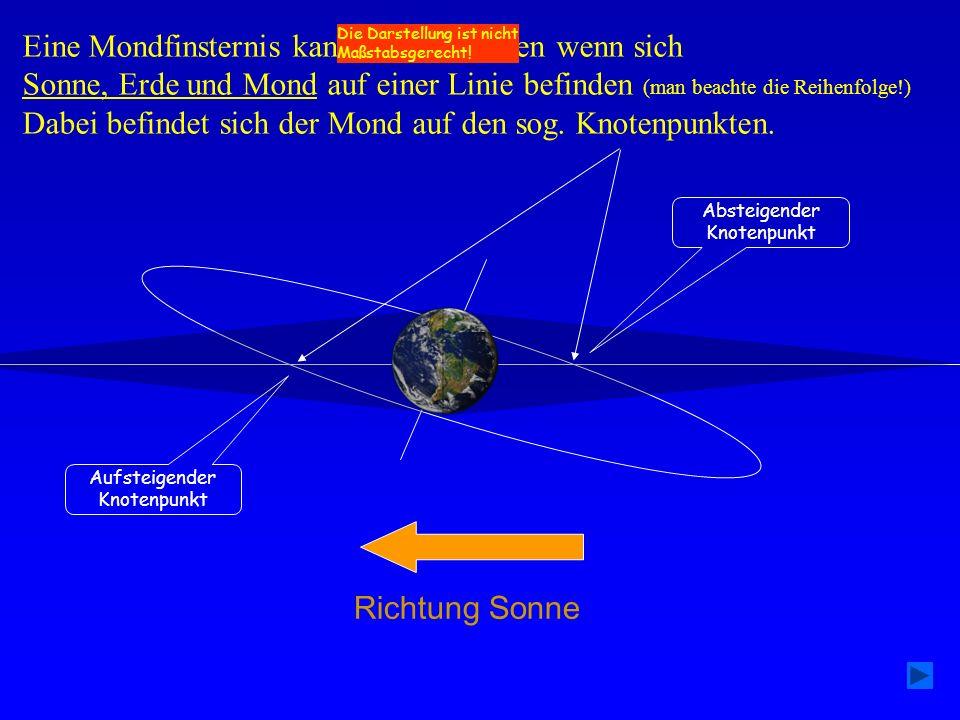 Eine Mondfinsternis kann nur stattfinden wenn sich Sonne, Erde und Mond auf einer Linie befinden (man beachte die Reihenfolge!) Dabei befindet sich de