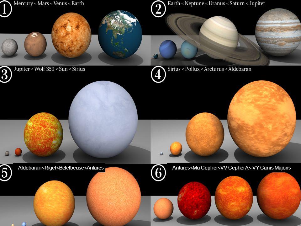 Aldebaran<Rigel<Betelbeuse<AntaresAntares<Mu Cephei<VV Cephei A< VY Canis Majoris