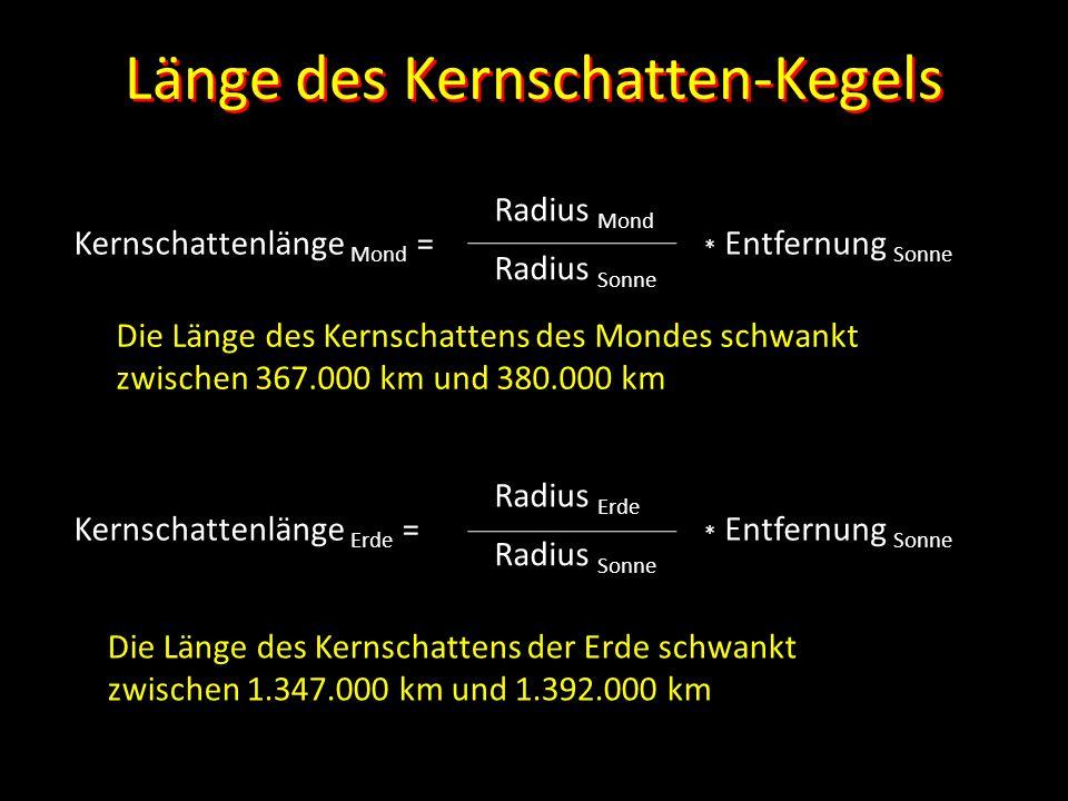Länge des Kernschatten-Kegels Kernschattenlänge Mond = Radius Sonne Radius Mond * Entfernung Sonne Kernschattenlänge Erde = Radius Sonne Radius Erde *