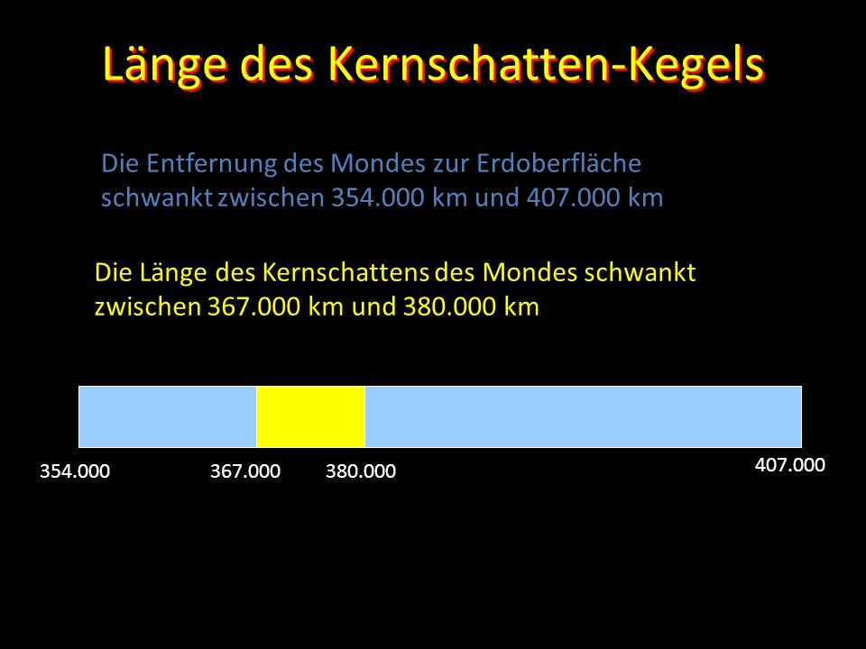 Länge des Kernschatten-Kegels Die Länge des Kernschattens des Mondes schwankt zwischen 367.000 km und 380.000 km Die Entfernung des Mondes zur Erdober