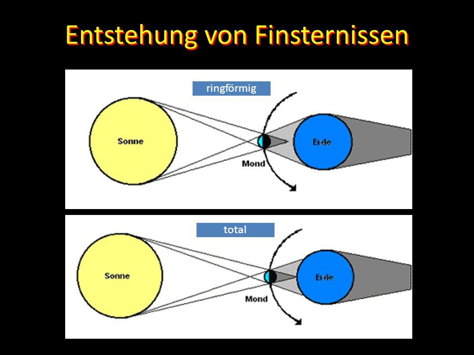 Entstehung von Finsternissen ringförmig total