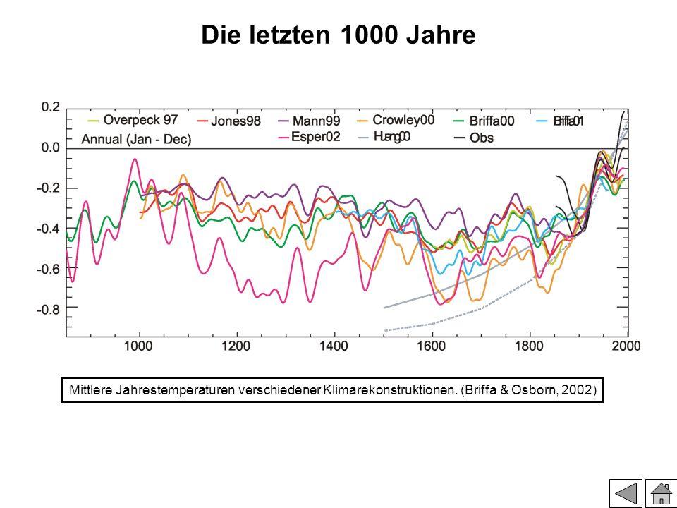 Die letzten 1000 Jahre Mittlere Jahrestemperaturen verschiedener Klimarekonstruktionen. (Briffa & Osborn, 2002)