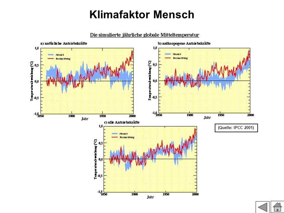 Klimafaktor Mensch (Quelle: IPCC 2001)