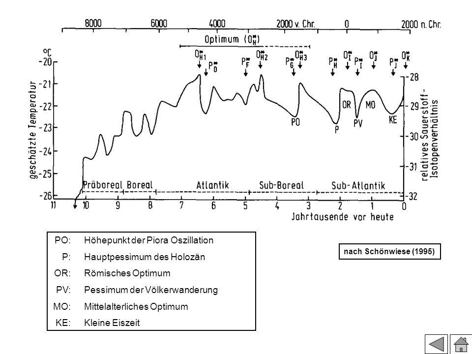 Kleine und große Eiszeiten Im 13. Jh. liegt die nördliche Weinanbaugrenze an der Ostsee PO: P: OR: PV: MO: KE: Höhepunkt der Piora Oszillation Hauptpe