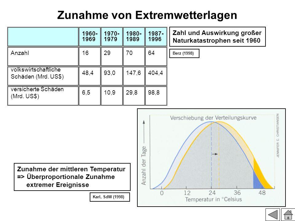 Zunahme von Extremwetterlagen 1960- 1969 1970- 1979 1980- 1989 1987- 1996 Anzahl16297064 volkswirtschaftliche Schäden (Mrd. US$) 48,493,0147,6404,4 ve