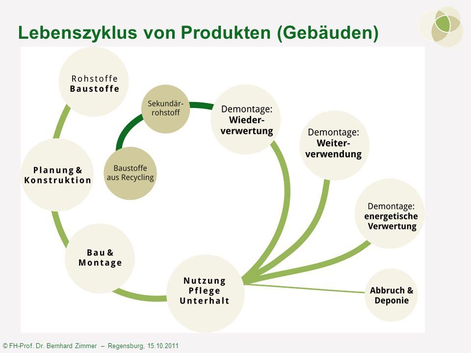 © FH-Prof. Dr. Bernhard Zimmer – Regensburg, 15.10.2011 Lebenszyklus von Produkten (Gebäuden)
