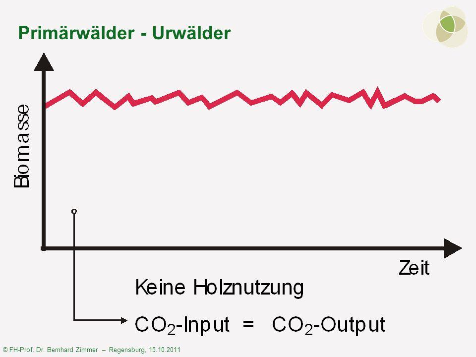 © FH-Prof. Dr. Bernhard Zimmer – Regensburg, 15.10.2011 Primärwälder - Urwälder