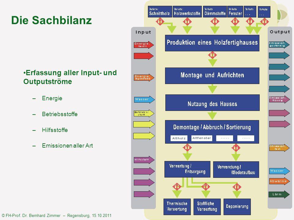 © FH-Prof. Dr. Bernhard Zimmer – Regensburg, 15.10.2011 Die Sachbilanz Erfassung aller Input- und Outputströme –Energie –Betriebsstoffe –Hilfsstoffe –