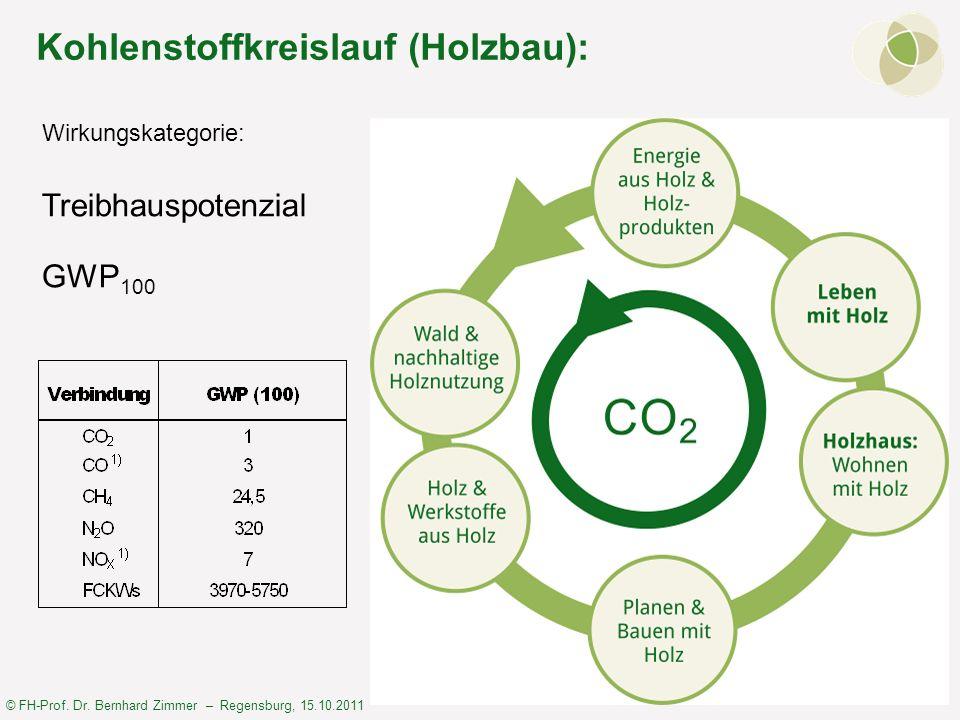 © FH-Prof. Dr. Bernhard Zimmer – Regensburg, 15.10.2011 Kohlenstoffkreislauf (Holzbau): Wirkungskategorie: Treibhauspotenzial GWP 100