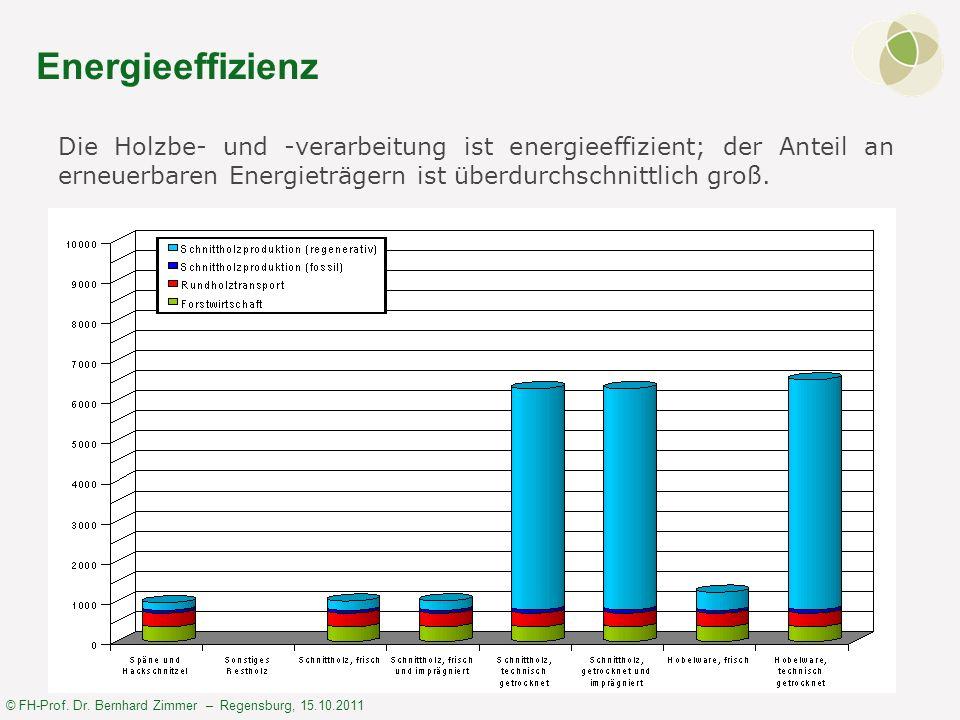 © FH-Prof. Dr. Bernhard Zimmer – Regensburg, 15.10.2011 Energieeffizienz Die Holzbe- und -verarbeitung ist energieeffizient; der Anteil an erneuerbare