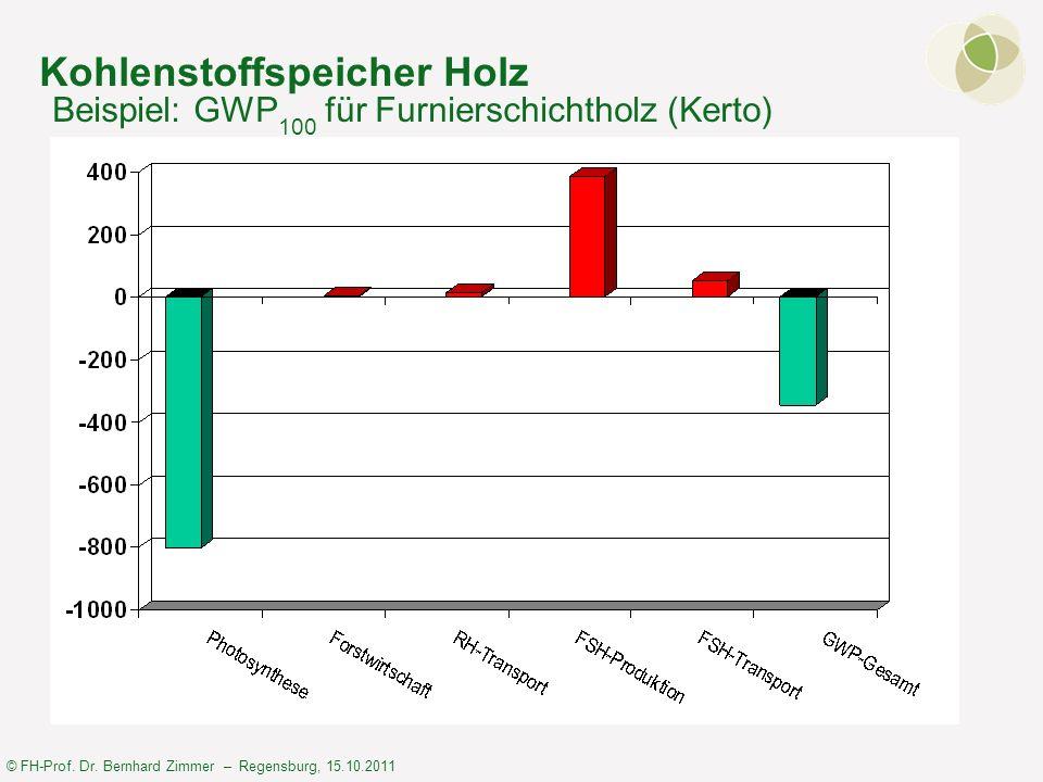 © FH-Prof. Dr. Bernhard Zimmer – Regensburg, 15.10.2011 Kohlenstoffspeicher Holz Beispiel: GWP 100 für Furnierschichtholz (Kerto)