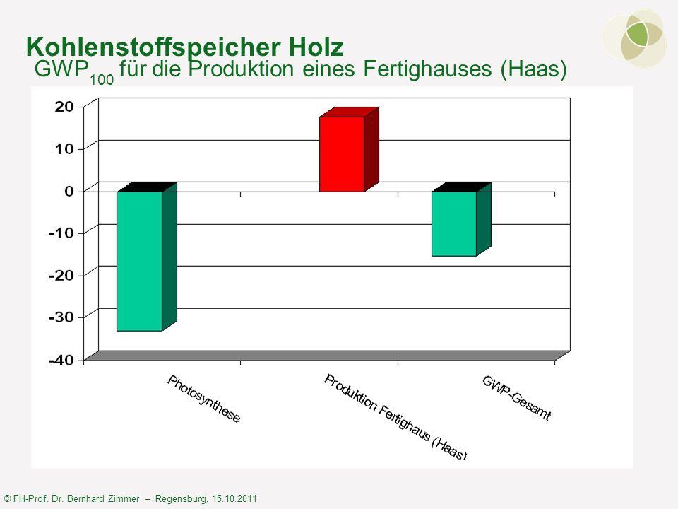 © FH-Prof. Dr. Bernhard Zimmer – Regensburg, 15.10.2011 Kohlenstoffspeicher Holz GWP 100 für die Produktion eines Fertighauses (Haas)