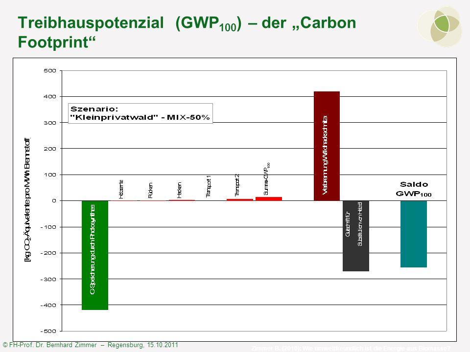 © FH-Prof. Dr. Bernhard Zimmer – Regensburg, 15.10.2011 Treibhauspotenzial (GWP 100 ) – der Carbon Footprint Zimmer B. (2010): Wie umweltfreundlich is