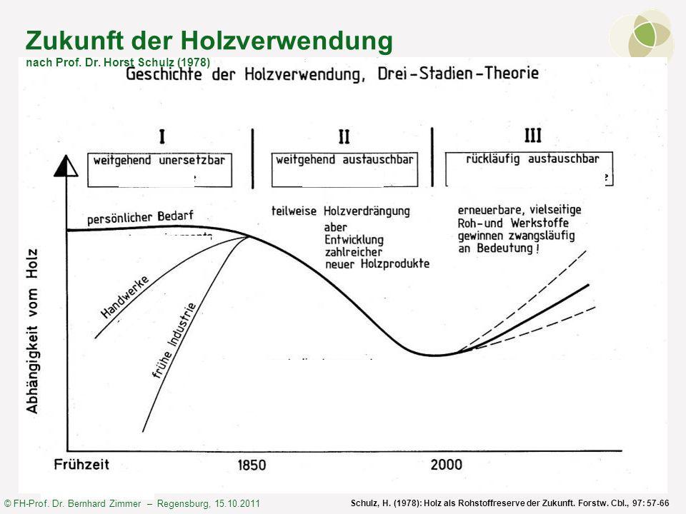 © FH-Prof. Dr. Bernhard Zimmer – Regensburg, 15.10.2011 Zukunft der Holzverwendung nach Prof. Dr. Horst Schulz (1978) Schulz, H. (1978): Holz als Rohs