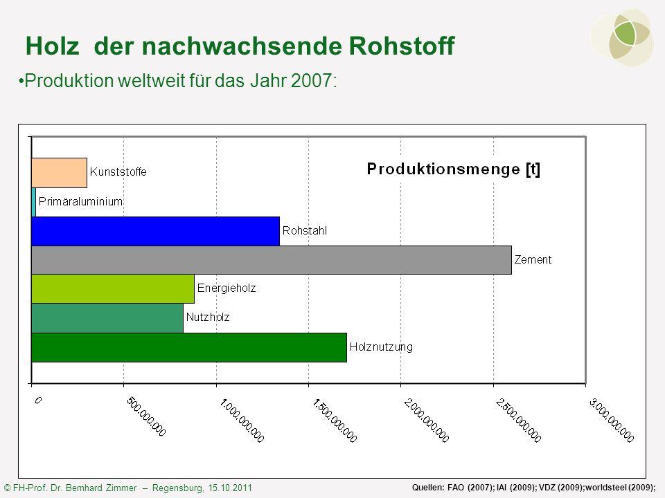© FH-Prof. Dr. Bernhard Zimmer – Regensburg, 15.10.2011 Holz der nachwachsende Rohstoff Quellen: FAO (2007); IAI (2009); VDZ (2009);worldsteel (2009);