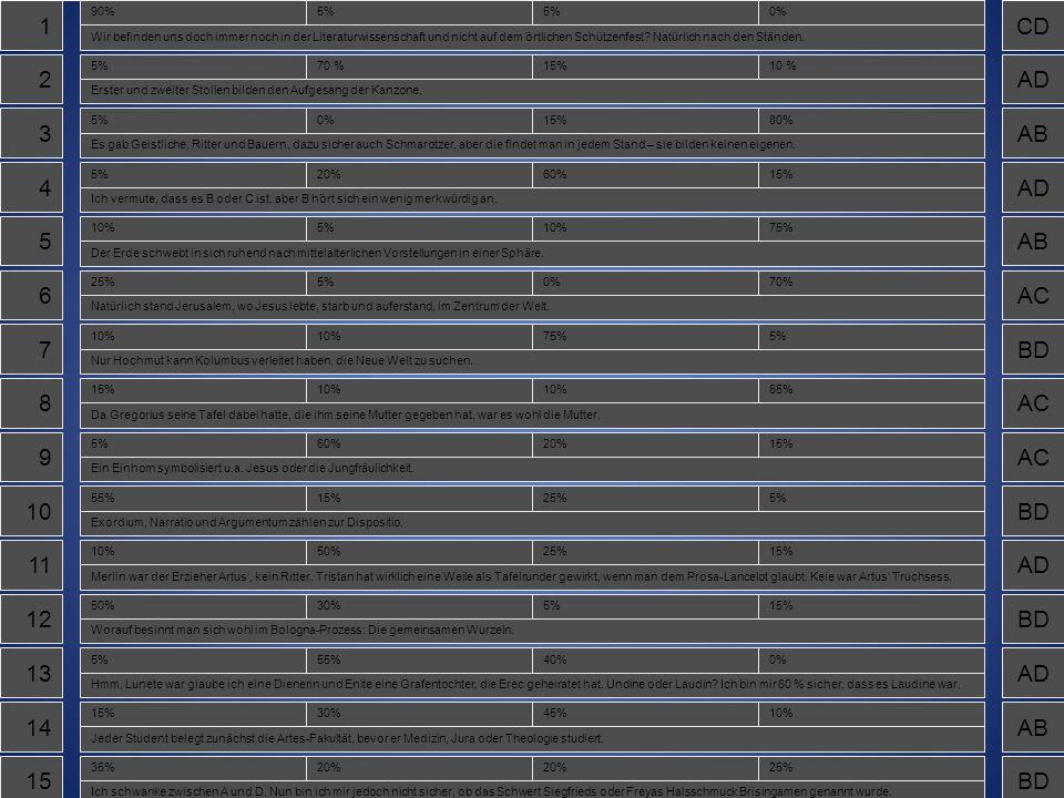 1A 2B 3D 4C 5D 6D 7C 8D 9B 10A 11B 12A 13B 14C 15A Wonach waren mittelalterliche Inhaltsverzeichnisse geordnet.