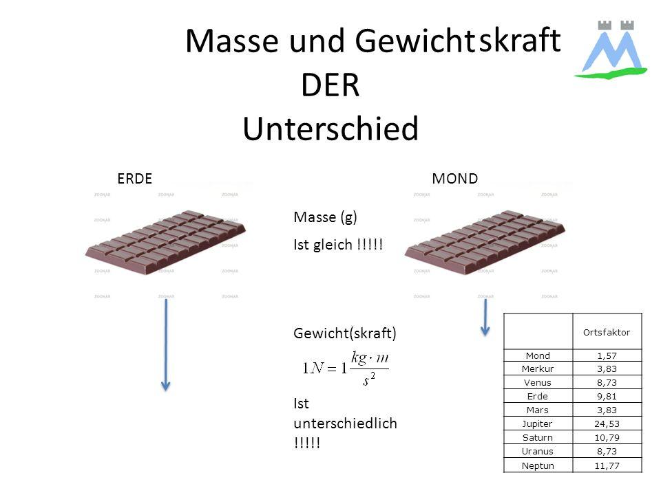 Masse und Gewicht DER Unterschied ERDEMOND Masse (g) Gewicht(skraft) Ist gleich !!!!! Ist unterschiedlich !!!!! Ortsfaktor Mond1,57 Merkur3,83 Venus8,
